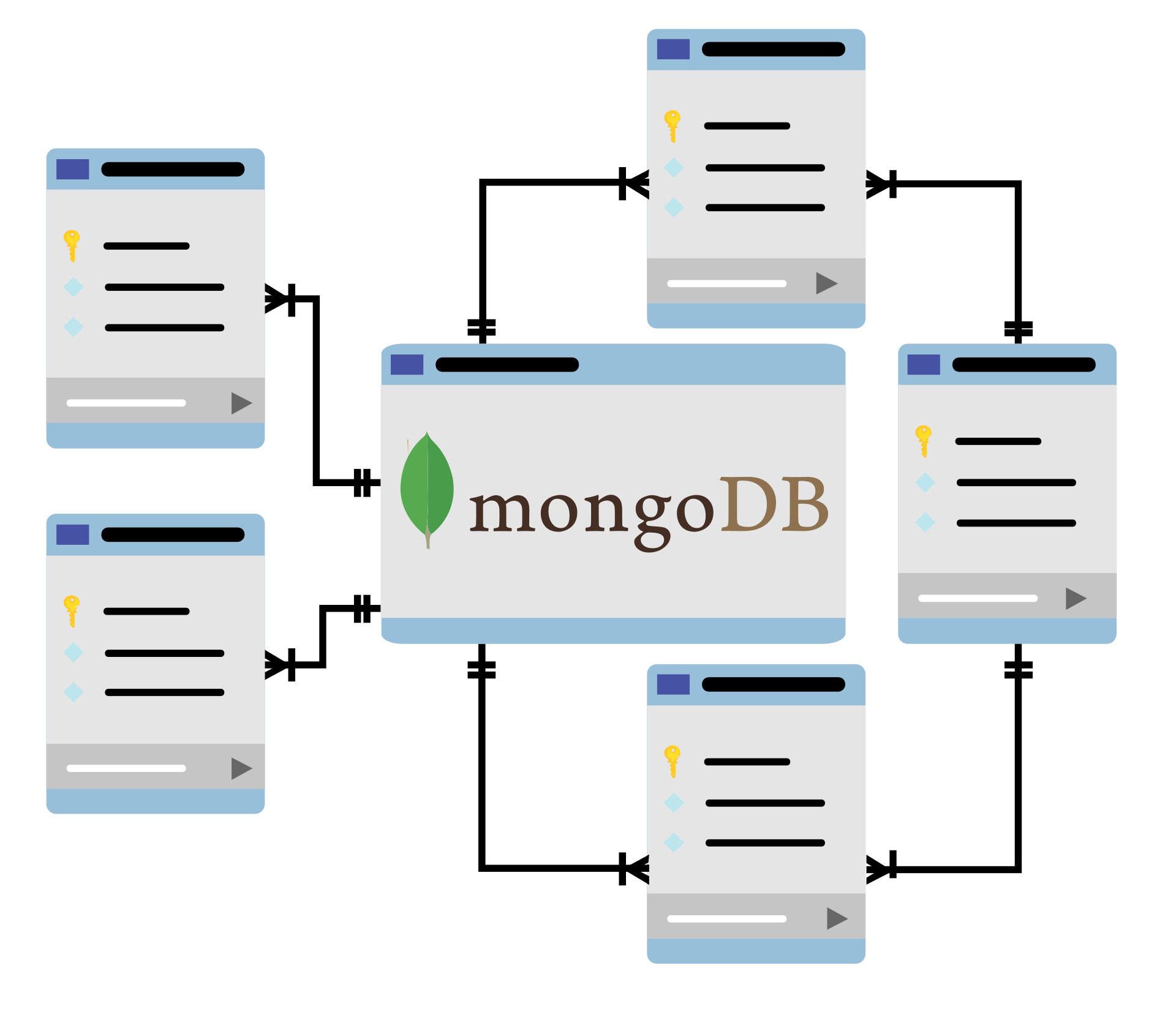 MongoDB Dokumente statt Daten